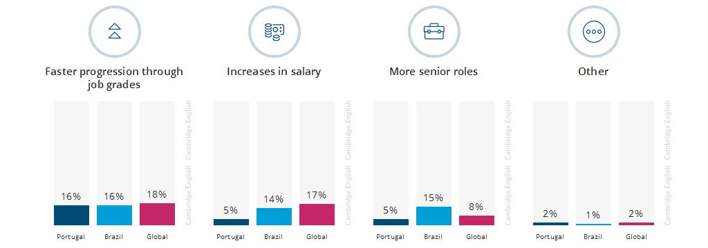 benefícios que as empresas oferecem a quem é fluente em Inglês